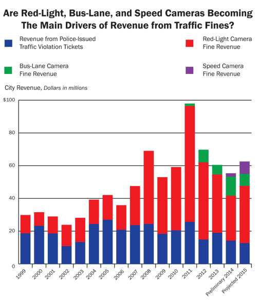 NYC Ticket Revenue by Source