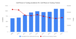 Cell Phone & Texting Ticketing VS. Distracted Driving Accidents In New York