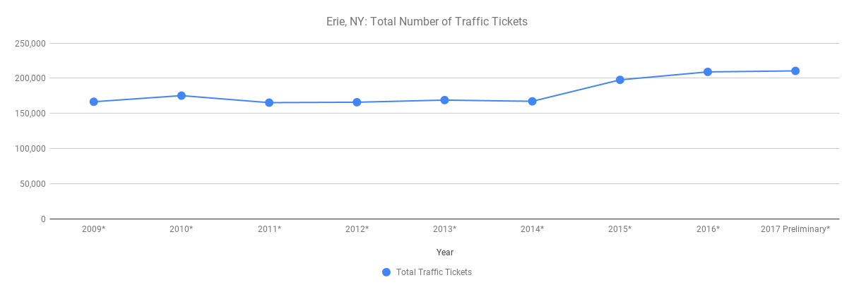 Erie County Traffic Tickets by year