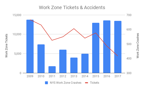 New York work zone traffic tickets and accidents