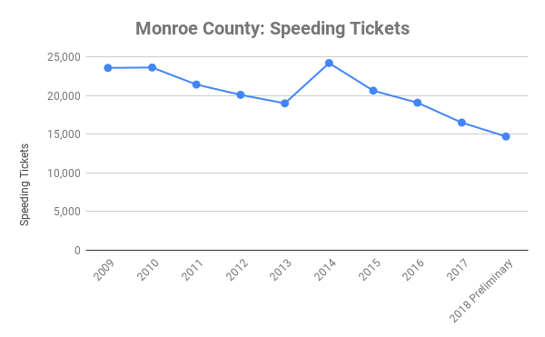 Monreo county speeding tickets 2009 - 2018