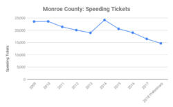 Monroe county speeding tickets by police agency 2009 - 2018