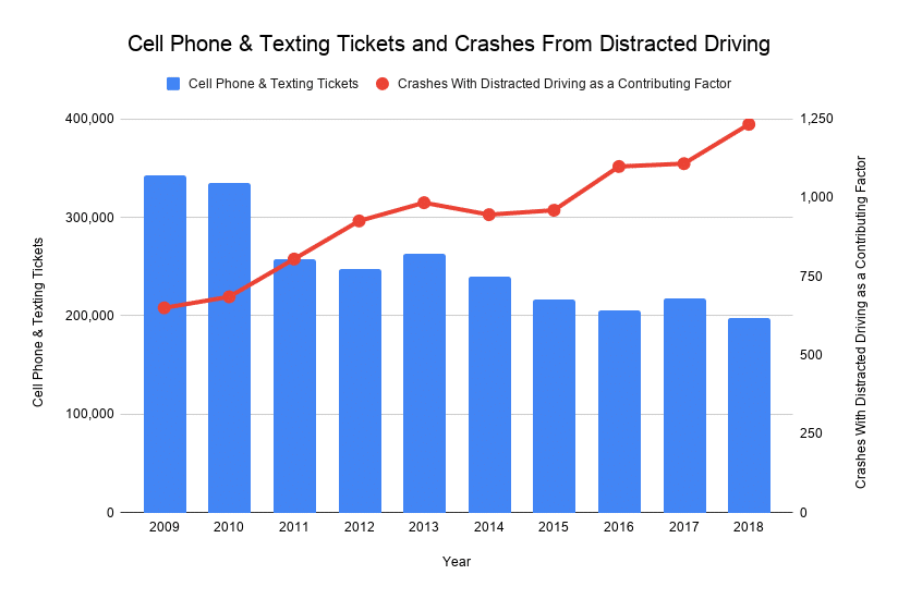 """Crashes With Distracted Driving as a Contributing Factor """