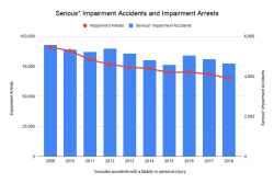 NY - Serious* Impairment Accidents and Impairment Arrests