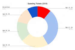 speeding tickets by age group 2018