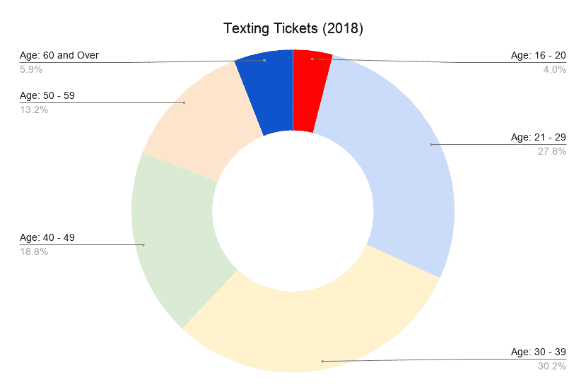 texting ticket by age group in NY 2018