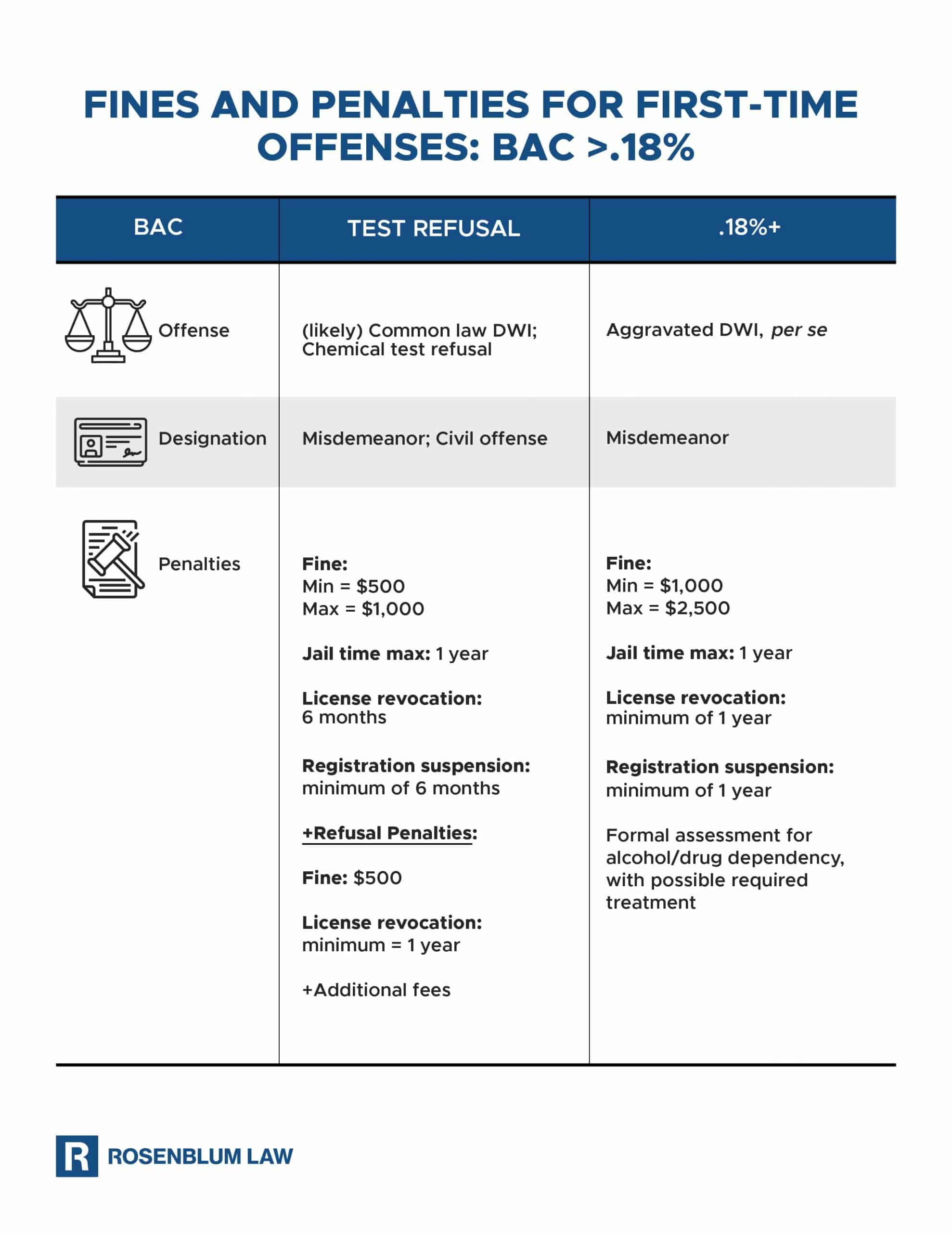 DWI BAC over 18 graphic
