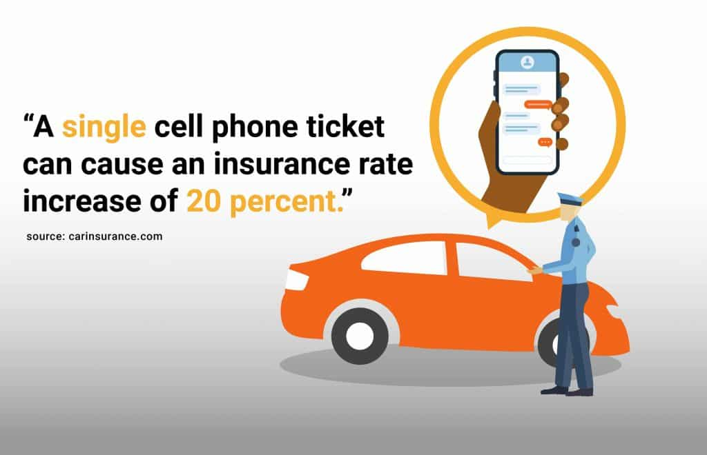 a single cell phone ticket can cause insurance increase of 20% or more