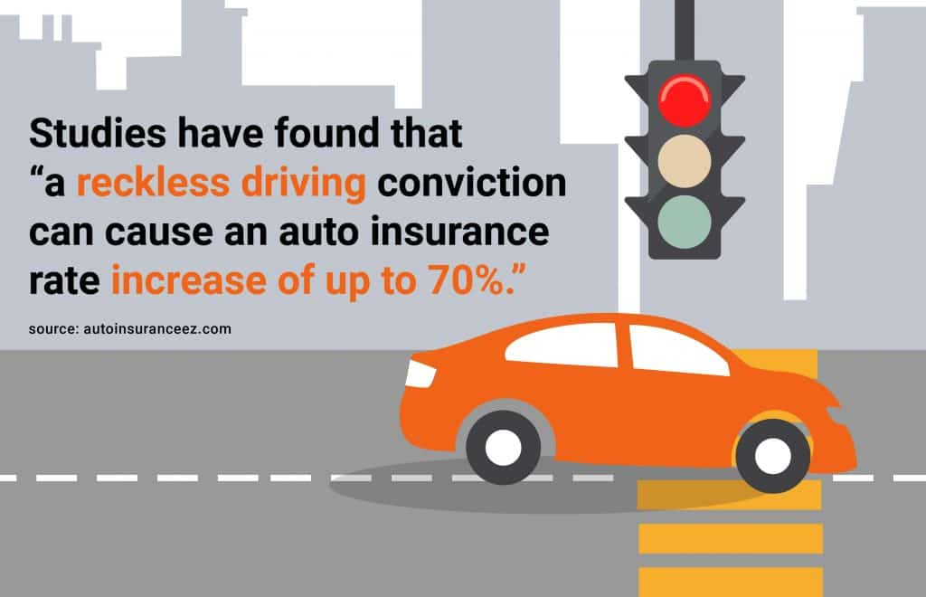 reckless driving can cause an auto insurance increase of up to 70%