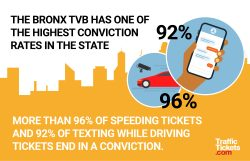 The Bronx TVB has one of the highest conviction rates in the state; more than 96% of speeding tickets and 92% of texting while driving tickets end in a conviction.