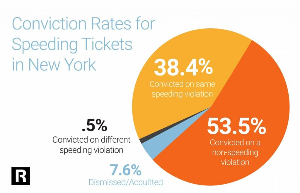 Conviction Rates for Speeding Tickets in New York