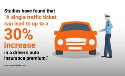 """Studies have found that """"A single traffic ticket can lead to up to a 30% increase in a driver's auto insurance premium"""""""
