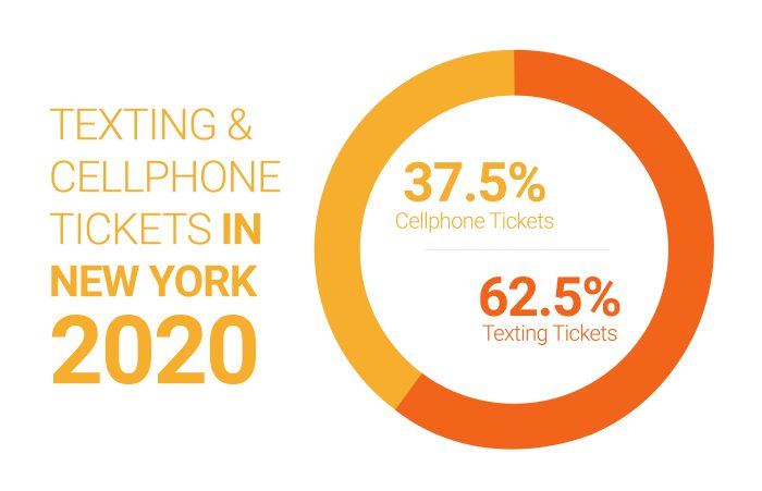 Cell phone & texting ticket in NY 2020
