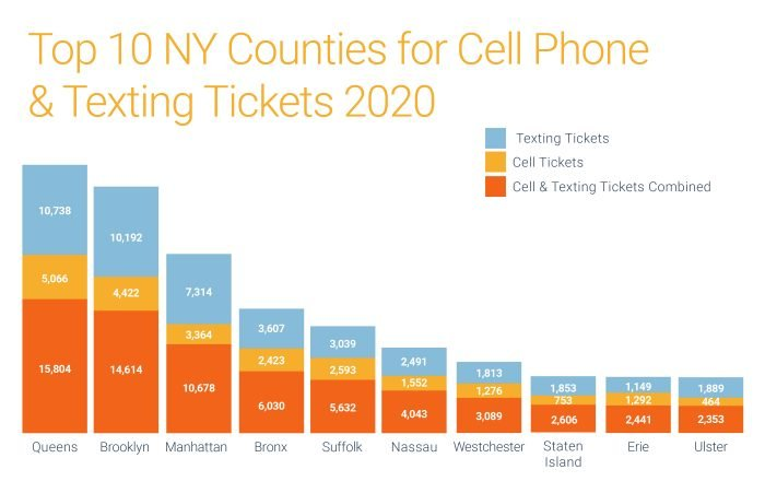 Top 10 NY counties for cell phone & texting tickets in 2020
