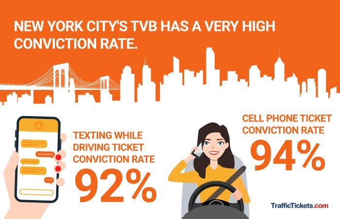 NYC (TVB) conviction rate for cell phone tickets